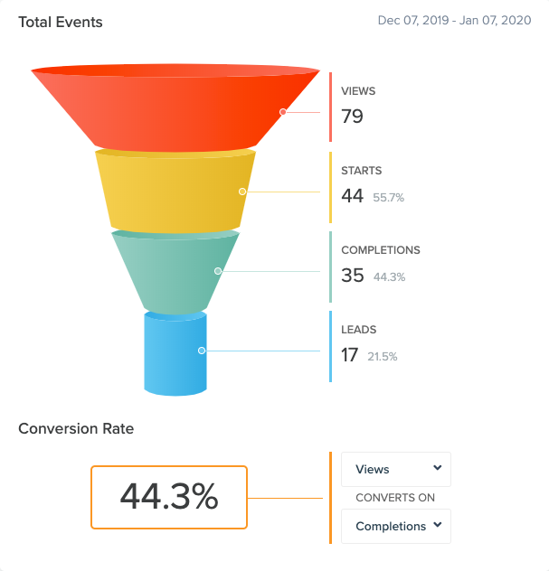 An example of a conversion funnel for TryInteract.com
